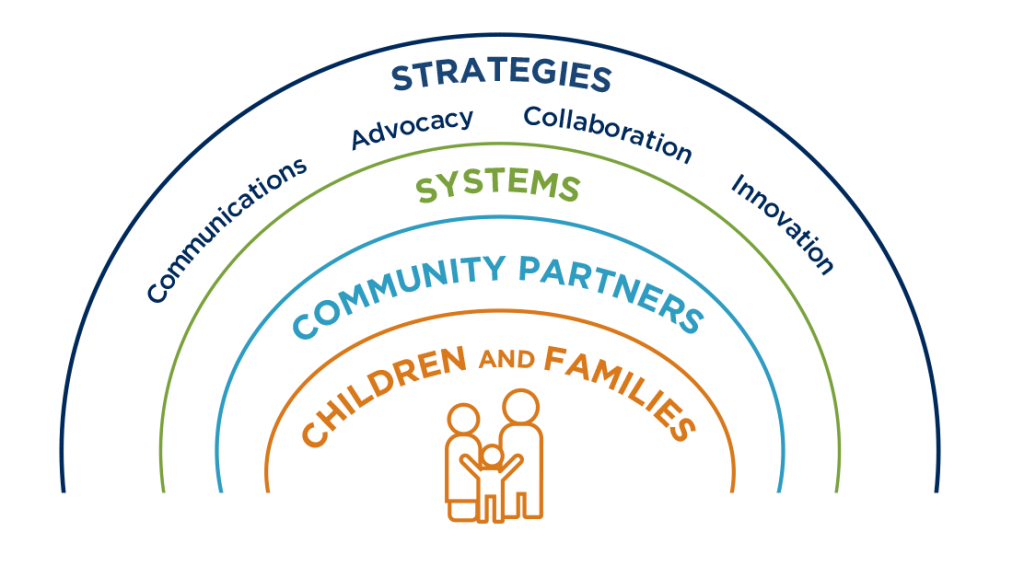 A graphic showing layers of work by First 5s including strategies, systems, community partners and children and families
